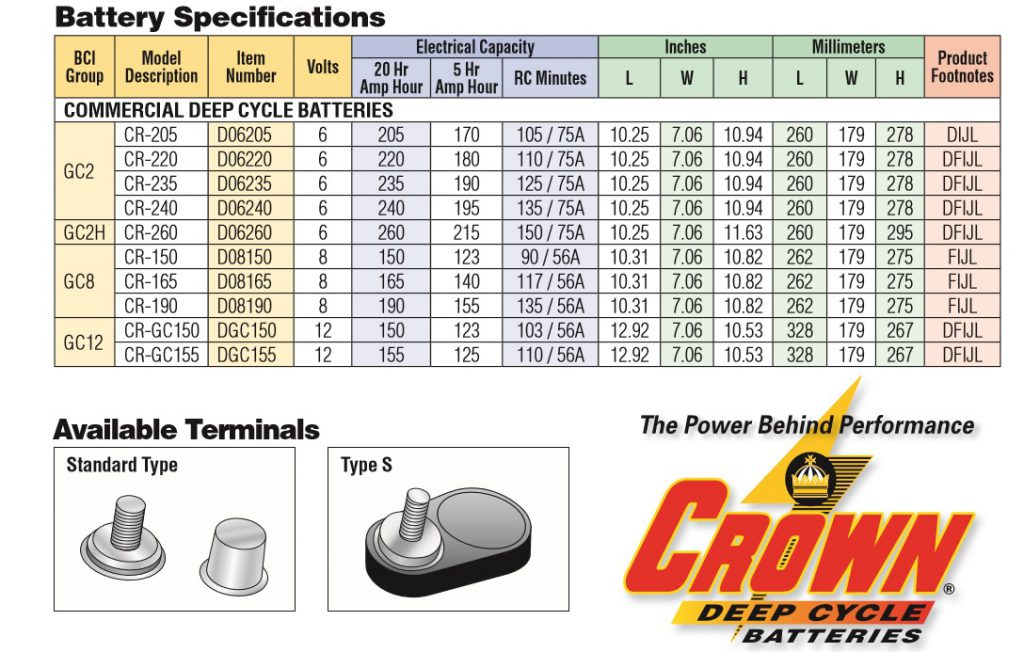 Rheostat Dimmer Off Variable moreover Curt Trailer Hitch Lookup also P 02850352000P besides Gel And Agm Batteries together with Gel And Agm Batteries. on automotive battery dimensions