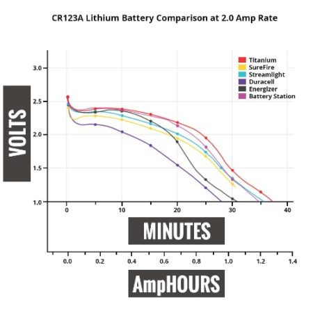 CR123A 3 Volt Lithium Battery - Titanium Innovations