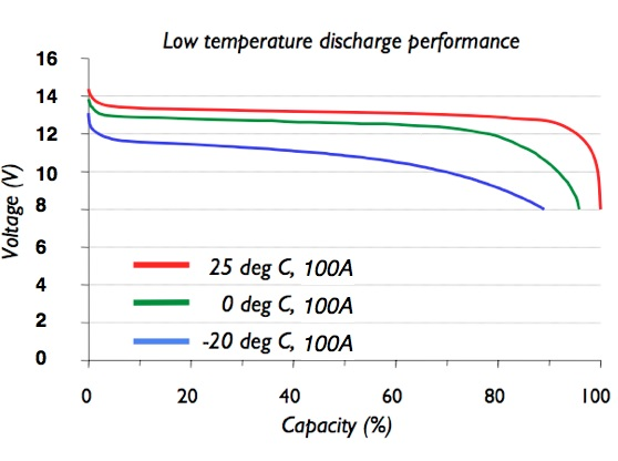 Discharge Rate Low Temp SB12V100E